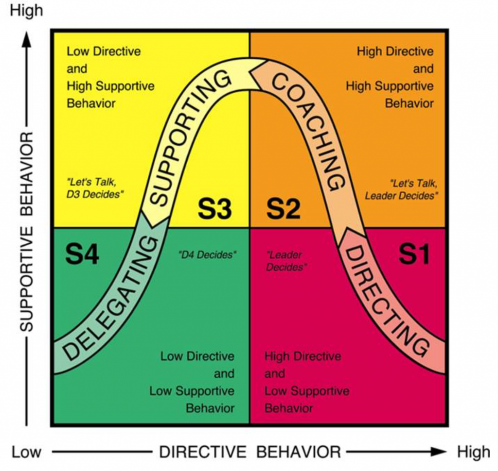 an introduction to the theory of situational leadership To address the challenges that situations have on leadership we have situational theory 1964: 91) (introduction, 1) or to put a bit more simply.